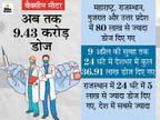 24 घंटे में दिए गए करीब 37 लाख वैक्सीन डोज, इस दौरान सबसे ज्यादा राजस्थान में 5 लाख लोगों का वैक्सीनेशन|कोरोना - वैक्सीनेशन,Coronavirus - Dainik Bhaskar