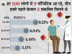 एक हफ्ते में दिल्ली एम्स के डॉक्टर्स समेत 32 हेल्थ वर्कर्स पॉजिटिव; एक्टिव रेट के हिसाब से छत्तीसगढ़ सबसे संक्रमित राज्य|देश,National - Dainik Bhaskar