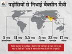 देश में वैक्सीन की कमी की खबरें, लेकिन विदेशों को मदद के तौर पर डोज देने का सिलसिला जारी|देश,National - Dainik Bhaskar