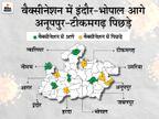 इंदौर, भोपाल, नीमच के बाद ग्वालियर में भी 1% से ज्यादा कम्पलीट वैक्सीनेशन; टीकमगढ़-अनूपपुर नहीं बढ़ा पा रहे वैक्सीनेशन|मध्य प्रदेश,Madhya Pradesh - Dainik Bhaskar