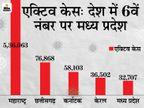 4,986 नए केस, 24 मौतें; 10 दिन में दो गुना मिलने लगे पॉजिटिव मरीज, एक्टिव केस के मामले में देश में 6वें नंबर पर पहुंचा मध्य प्रदेश|मध्य प्रदेश,Madhya Pradesh - Dainik Bhaskar