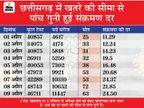 28 में से 11 जिलों में लॉकडाउन; धमतरी में कल से 26 अप्रैल तक और रायगढ़ में 14 से 22 अप्रैल तक लॉकडाउन रायपुर,Raipur - Dainik Bhaskar