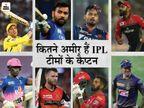 ब्रांड्स के विज्ञापन से करोड़ों कमाते हैं आपके फेवरेट IPL कप्तान, जानिए किसके पास है कितनी संपत्ति|DB ओरिजिनल,DB Original - Dainik Bhaskar