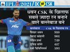 धवन चेन्नई के खिलाफ सबसे ज्यादा रन बनाने वाले बल्लेबाज बने; 2015 के बाद पहली बार दिल्ली के दोनों ओपनर्स ने एक मैच में फिफ्टी लगाई|IPL 2021,IPL 2021 - Dainik Bhaskar