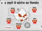 24 घंटे में 5,105 कोरोना संक्रमित, 10 की जान गई; 12 जिलों में 100 से ज्यादा केस, उदयपुर में रिकॉर्ड 864 पॉजिटिव राजस्थान,Rajasthan - Dainik Bhaskar