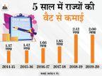 पिछले साल 9 महीने में सरकारी खजाने में पहुंचे 1.36 लाख करोड़ रु, वैट वसूलने में राजस्थान-MP आगे|बिजनेस,Business - Dainik Bhaskar