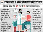 दिल्ली में एक लाख से ज्यादा लोगों को टीका लगा, ओडिशा में वैक्सीन की कमी से 900 वैक्सीनेशन साइट बंद|देश,National - Dainik Bhaskar