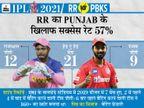 मॉरिस और भारतीय गेंदबाजों पर निर्भर रहेगी राजस्थान; पंजाब पिछले सीजन की 2 हार का बदला लेने उतरेगी|IPL 2021,IPL 2021 - Dainik Bhaskar