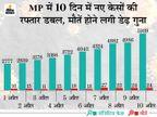 रिकाॅर्ड 5939 नए केस, 24 मौतें, 10 दिन में 40 हजार से ज्यादा संक्रमित मिले, 16 हजार एक्टिव केस बढ़े|मध्य प्रदेश,Madhya Pradesh - Dainik Bhaskar
