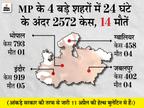 शिवराज ने कहा- प्रदेशभर में लॉकडाउन नहीं लगेगा, लोगों की रोजी-रोटी के लिए आर्थिक गतिविधियां जरूरी|मध्य प्रदेश,Madhya Pradesh - Dainik Bhaskar