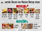मार्च में रिटेल महंगाई दर बढ़कर 5.52% हुई, सबसे ज्यादा महंगा हुआ तेल और मीट, सब्जी हुई सस्ती|बिजनेस,Business - Money Bhaskar