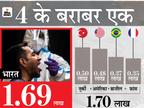 वोटिंग शुरू होने के बाद से बंगाल में नए केस 5 गुना से ज्यादा बढ़े; दिल्ली, MP और गुजरात में नया रिकॉर्ड|देश,National - Dainik Bhaskar
