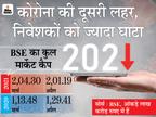बाजार में गिरावट से निवेशकों के 8 लाख करोड़ डूबे, सेंसेक्स 1700 पॉइंट गिरकर 2 महीने बाद 48 हजार के नीचे बंद|बिजनेस,Business - Dainik Bhaskar