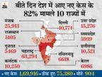 पिछले 24 घंटे में रिकॉर्ड 1.69 लाख नए मरीज मिले, करीब 6 महीने बाद 900 से ज्यादा मौतें; आज एक्टिव केस भी 12 लाख के पार होंगे|देश,National - Dainik Bhaskar