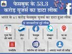 53 करोड़ फेसबुक यूजर्स का डेटा लीक, यह कई अपराधों की वजह बन सकता है; दिल्ली-मुंबई सबसे ज्यादा प्रभावित ओरिजिनल,DB Original - Dainik Bhaskar