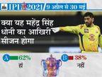 62% फैन्स का मानना है कि यह धोनी का आखिरी सीजन होगा, 2018 में तीसरी बार CSK को चैम्पियन बनाया था|IPL 2021,IPL 2021 - Dainik Bhaskar