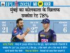 जीत की लय को बरकरार रखने उतरेगी मोर्गन की टीम; मुंबई के पास कोलकाता को लगातार चौथी बार हराने का मौका|IPL 2021,IPL 2021 - Dainik Bhaskar