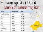कोरोना का टूटा रिकॉर्ड, 469 आए नए संक्रमित, उधर, 18 हजार रुपए में रेमडेसिविर इंजेक्शन बेचने पर दवा दुकान सील|जबलपुर,Jabalpur - Dainik Bhaskar