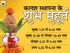 घट स्थापना के लिए 4 मुहूर्त; कोरोना और लॉकडाउन के चलते कम पूजन सामग्री और आसान विधि से कर सकते हैं पूजा|धर्म,Dharm - Dainik Bhaskar