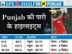 राहुल-हूडा ने मिडिल ओवर्स में 115 रन जड़े, खराब फील्डिंग राजस्थान की हार की बड़ी वजह; आखिरी दो ओवर में पंजाब ने जीत छीनी IPL 2021,IPL 2021 - Dainik Bhaskar