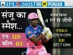 आखिरी ओवर में 13 रन नहीं बना सकी रॉयल्स; सैमसन बतौर कप्तान पहले मैच में शतक लगाने वाले IPL के पहले खिलाड़ी|IPL 2021,IPL 2021 - Dainik Bhaskar