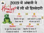 भारत में 3 साल में 500 से अधिक दुकानें खोलेगी हैमलीज, वर्षों से घाटे में चल रही है|बिजनेस,Business - Dainik Bhaskar
