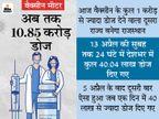 24 घंटे में 40 लाख से ज्यादा लोगों का वैक्सीनेशन, आज देश में कुल 1 करोड़ डोज देने वाला दूसरा राज्य बनेगा राजस्थान|कोरोना - वैक्सीनेशन,Coronavirus - Dainik Bhaskar