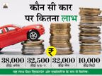 त्योहार पर होंडा दे रही है 38 हजार रुपए तक का डिस्काउंट, 30 अप्रैल तक कर सकते हैं खरीदारी|बिजनेस,Business - Money Bhaskar
