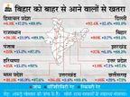 UP-दिल्ली को छोड़कर हिन्दी भाषी राज्यों में बिहार में कोरोना की दोगुना जांच; 3.7% की संक्रमण दर सबसे कम, रिकवरी भी सबसे ज्यादा बिहार,Bihar - Dainik Bhaskar
