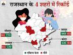राज्य में 5,528 नए संक्रमित, पहली बार 28 की मौत; जयपुर में 30 अप्रैल तक धार्मिक स्थलों को बंद करने पर धर्मगुरुओं में सहमति नहीं राजस्थान,Rajasthan - Dainik Bhaskar