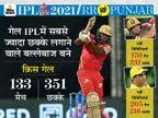 गेल IPL में 350 छक्के लगाने वाले पहले बल्लेबाज; भारतीय बल्लेबाजों में धोनी 216 छक्के लगाकर टॉप पर|IPL 2021,IPL 2021 - Dainik Bhaskar