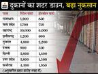 दस दिनों में हुआ 46 हजार करोड़ रुपए के कारोबार का नुकसान;व्यापारियों के संगठन कैट ने सरकार से दुकानदारों के लिए राहत पैकेज मांगा|बिजनेस,Business - Money Bhaskar