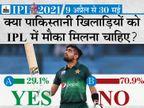71% फैन्स नहीं चाहते कि पाकिस्तानी खिलाड़ियों को लीग में मौका दिया जाए; आखिरी बार 2008 में 12 खिलाड़ी खेले थे|IPL 2021,IPL 2021 - Dainik Bhaskar