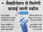 वैक्सीन लगवाने वालों को FD पर 0.25% ज्यादा ब्याज, वरिष्ठ नागरिकों को 0.50% एक्स्ट्रा ब्याज; सेंट्रल बैंक की स्कीम|बिजनेस,Business - Dainik Bhaskar