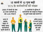 रेलवे के बाद TCS सबसे ज्यादा कर्मचारियों वाली कंपनी, चालू वर्ष में कर्मचारियों की संख्या होगी 5 लाख बिजनेस,Business - Money Bhaskar
