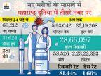 पूरी दुनिया के 8% नए मरीज सिर्फ महाराष्ट्र में मिले; जानिए- 15 दिन के कर्फ्यू में क्या खुला, क्या बंद और किस पर लगेगा जुर्माना|महाराष्ट्र,Maharashtra - Dainik Bhaskar