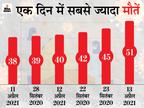 1 दिन में सबसे ज्यादा 51 मौतें, 9720 नए केस मिले; एक्टिव केस 50 हजार के करीब|मध्य प्रदेश,Madhya Pradesh - Dainik Bhaskar