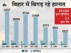 बिहार में 7 दिन में 18466 नए संक्रमितों में महज 4204 दे पाए कोरोना को मात, 54 लोगों की गई जान|पटना,Patna - Dainik Bhaskar
