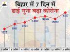 मरने वालों में 16 साल की लड़की भी; मंत्री मदन सहनी, प्रधान सचिव चैतन्य प्रसाद और S सिद्धार्थ पॉजिटिव|बिहार,Bihar - Dainik Bhaskar