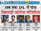 IPL मैच से एक दिन पहले दिल्ली के बॉलर नॉर्खिया कोरोना पॉजिटिव, हवाई यात्रा में कगिसो रबाडा भी 7 घंटे साथ थे|IPL 2021,IPL 2021 - Dainik Bhaskar