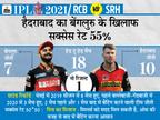 बेंगलुरु को लगातार तीसरे मैच में हराने उतरेगी हैदराबाद, विराट के पास पिछले एलिमिनेटर में मिली हार का बदला लेने का मौका|IPL 2021,IPL 2021 - Dainik Bhaskar