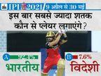 92% फैन्स मानते हैं कि इस सीजन में भारतीय बल्लेबाज सबसे ज्यादा शतक लगाएंगे; IPL 2021 में फिलहाल सैमसन के नाम एकमात्र शतक|IPL 2021,IPL 2021 - Dainik Bhaskar