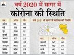 कोरोना काल के डेढ़ वर्ष में दूसरा सबसे ज्यादा संक्रमित रहा अप्रैल माह, इससे पहले सितंबर 2020 में मिले थे सबसे ज्यादा 1354 मरीज|सागर,Sagar - Dainik Bhaskar