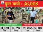67% लोग गलत तरीके से मास्क पहन रहे; भोपाल स्टेशन पर 36 हजार में से 24 हजार यात्रियों का मास्क नाक या मुंह से नीचे मिला|भोपाल,Bhopal - Dainik Bhaskar