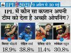 39% फैन्स रोहित और 31% राहुल को बेहतर ओपनर मानते हैं; कोहली तीसरे स्थान पर, वॉर्नर को सबसे कम वोट|IPL 2021,IPL 2021 - Dainik Bhaskar