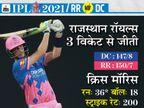 दिल्ली के खिलाफ 5 हार के बाद पहली जीत, IPL के सबसे महंगे खिलाड़ी क्रिस मॉरिस ने 4 छक्के लगाकर मैच पलटा|IPL 2021,IPL 2021 - Dainik Bhaskar