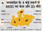 जबलपुर के 2 अस्पतालों में ऑक्सीजन खत्म होने से 5 मरीजों की मौत, इंदौर में रेमडेसिविर के 9264 इंजेक्शन पहुंचे|मध्य प्रदेश,Madhya Pradesh - Dainik Bhaskar