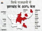 पिछले 24 घंटे में राज्य में मिले 3198 नए पॉजिटिव, 31 मरीजों की हुई मौत; आज झारखंड में कड़े प्रतिबंध लगा सकती है सरकार झारखंड,Jharkhand - Dainik Bhaskar