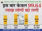 देश में 4 दिन के कोरोना टीका उत्सव में वैक्सीनेशन बढ़ने की बजाय 12% घट गया, अब सरकार का दावा- 1.28 करोड़ को डोज दी|देश,National - Money Bhaskar