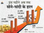 सोना 47 और चांदी 68 हजार पर पहुंची, अप्रैल महीने में अब तक सोना 2,500 रुपए से ज्यादा महंगा हुआ|बिजनेस,Business - Dainik Bhaskar